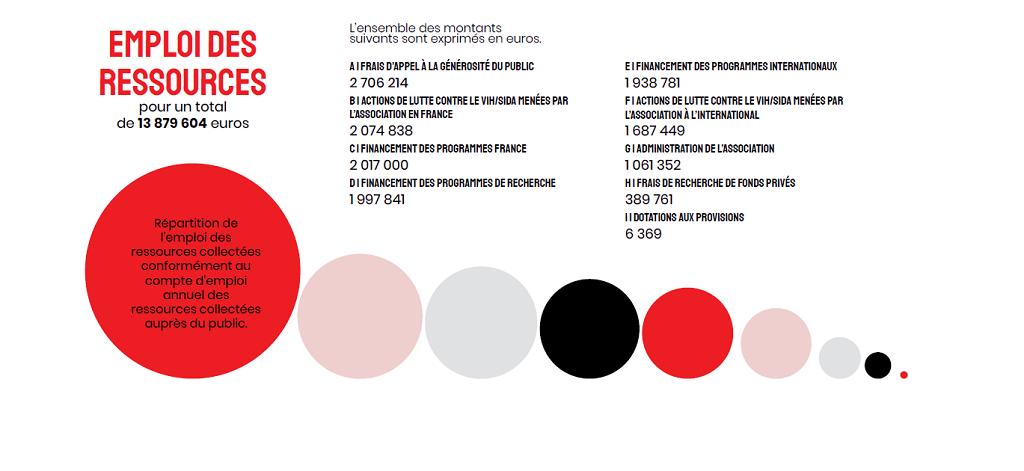 chiffres-emploi-des-ressources-2020