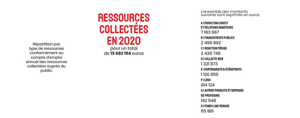 chiffres-ressources-collectees-en-2020
