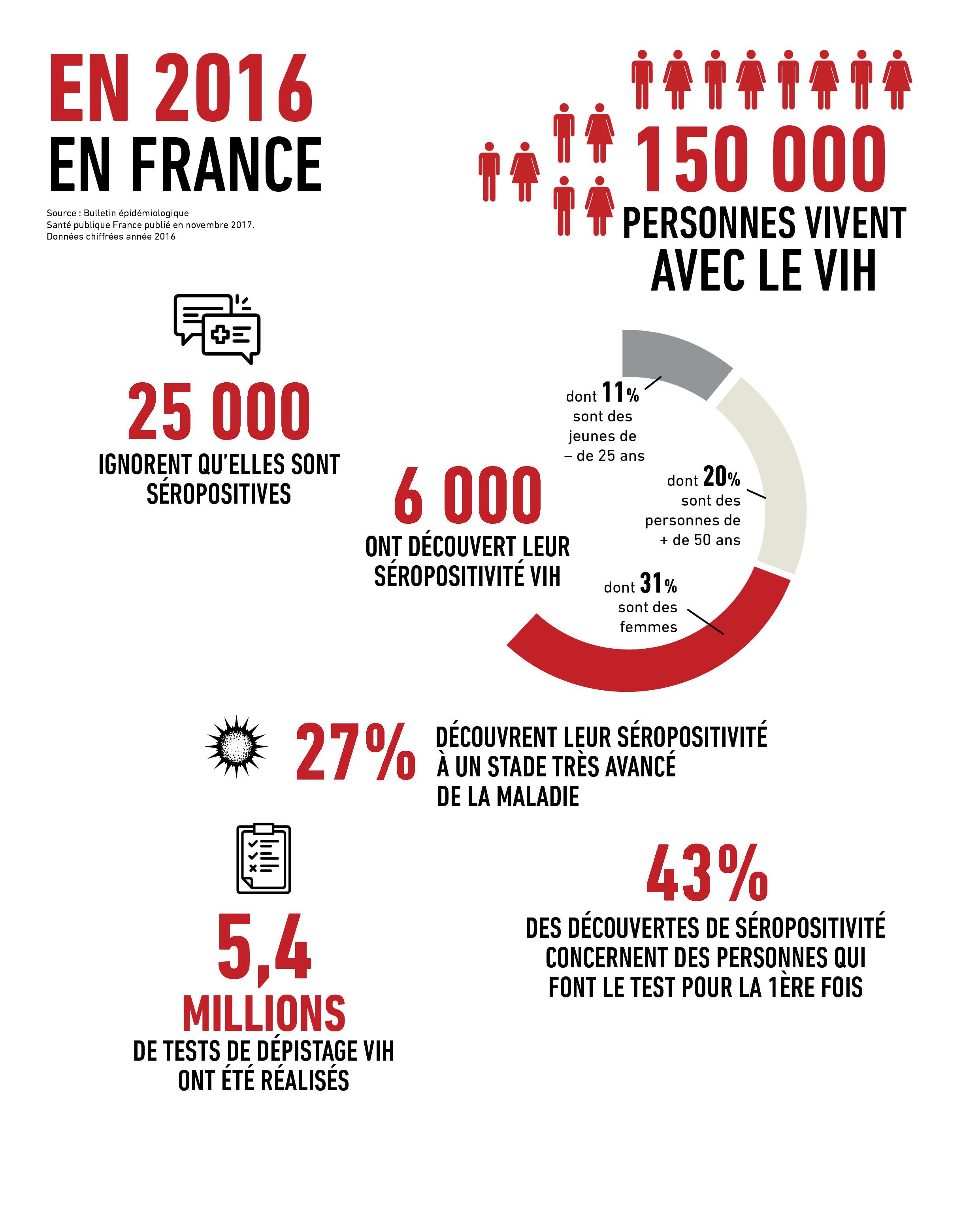 donnees_epidemiologiques_vih_sida_france_sidaction_2016