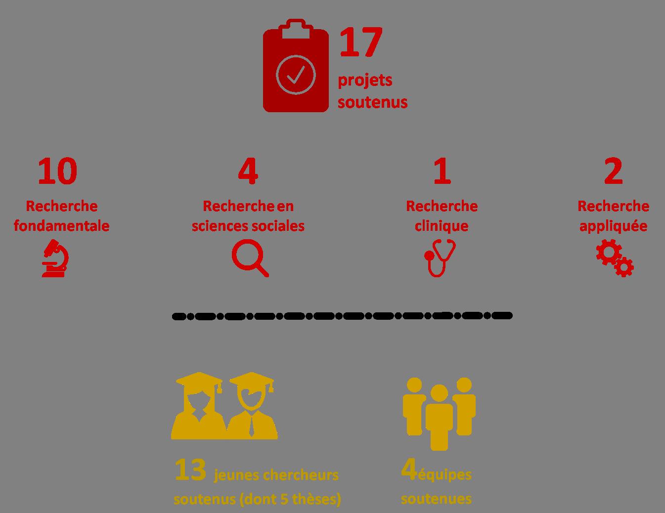infographie résultat de l'appel d'offre scientifique 2019 première session