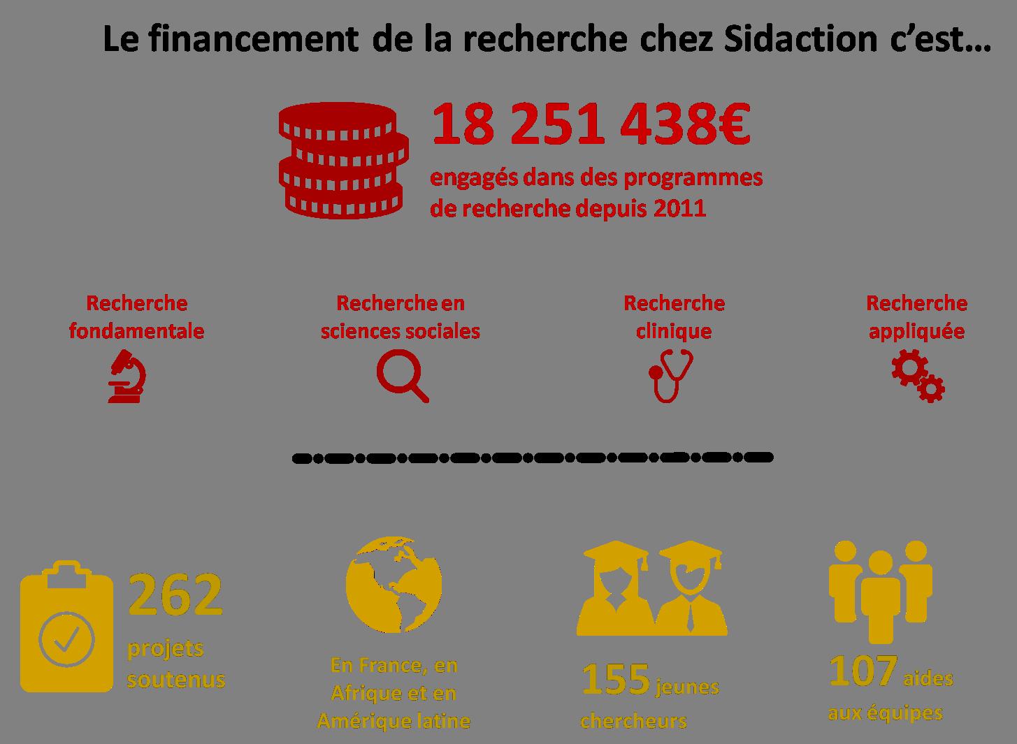 infographie financement de la recherche par Sidaction