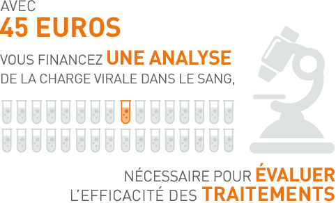 Avec 45 euros vous financez une analyse de la charge virale dans le sang, nécessaire pour évaluer l'efficacité des traitements