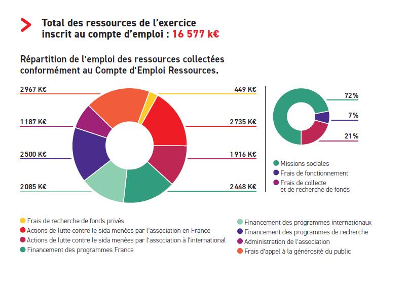 Emploi des ressources 2017